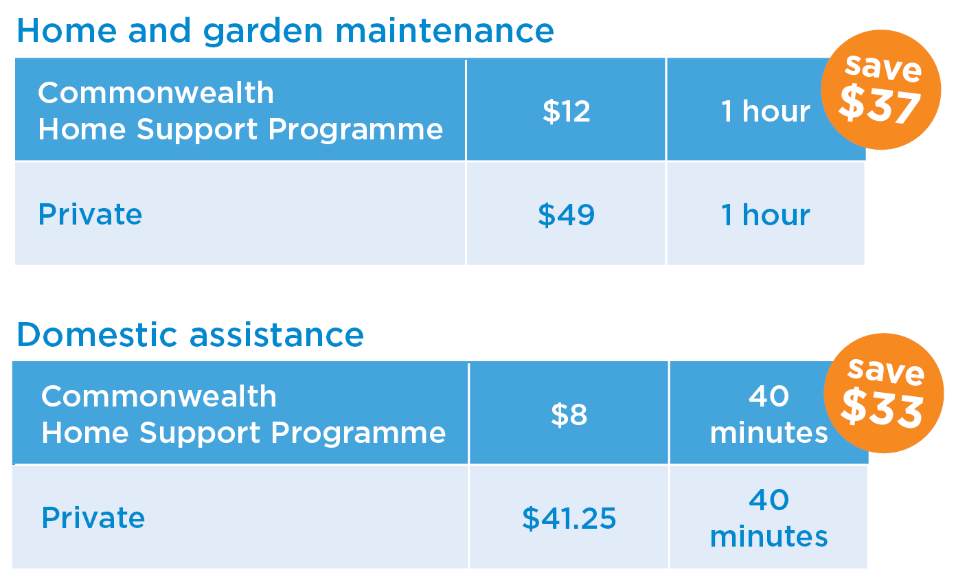A table of the Home and garden maintenance and Domestic assistance pricing schedule.   Home and garden maintenance price: Private pricing costs $49 per hour while you only have to pay $12 per hour (which you save $37) if you are under the Commonwealth Home Support Programme  Domestic assistance price: Private pricing costs $41.25 per 40 minutes while you only have to pay $8 per 40 minutes  (which you save $33)if you are under the Commonwealth Home Support Programme